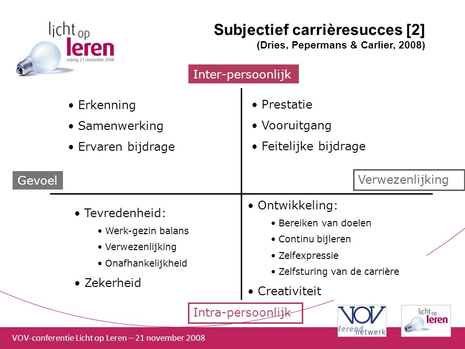 Subjectief carrièresucces [2] (Dries, Pepermans & Carlier, 2008)